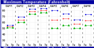 Experimental temperature forescast for Philadelphia